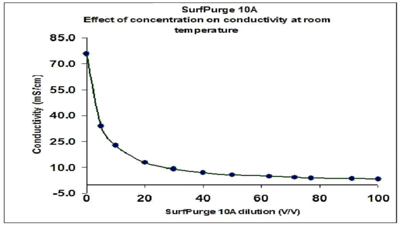SurfPurge10_concentration_effects_on_conductivity