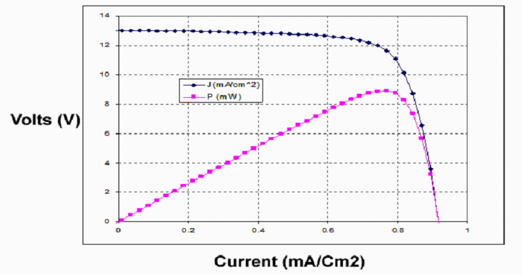 SurfPurge10_solarcell_iv_curves