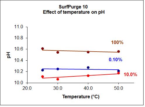 SurfPurge10_temp_effects_on_pH
