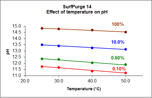 SurfPurge14_pH_vs_Temp